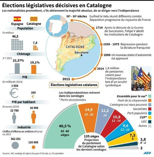 Comparatif économique entre l'Espagne et la Catalogne, dates clés et sondage pour les élections